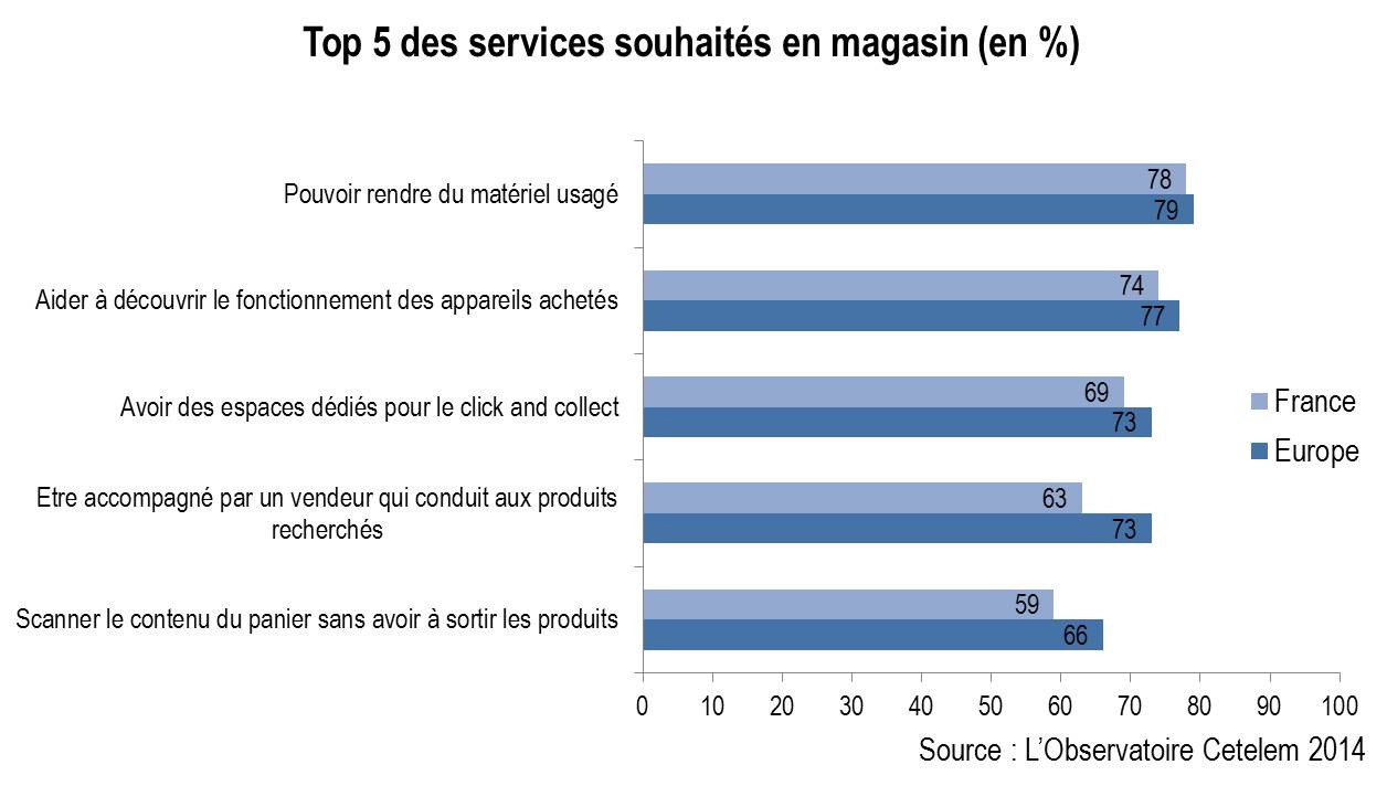 service en magasin - top 5
