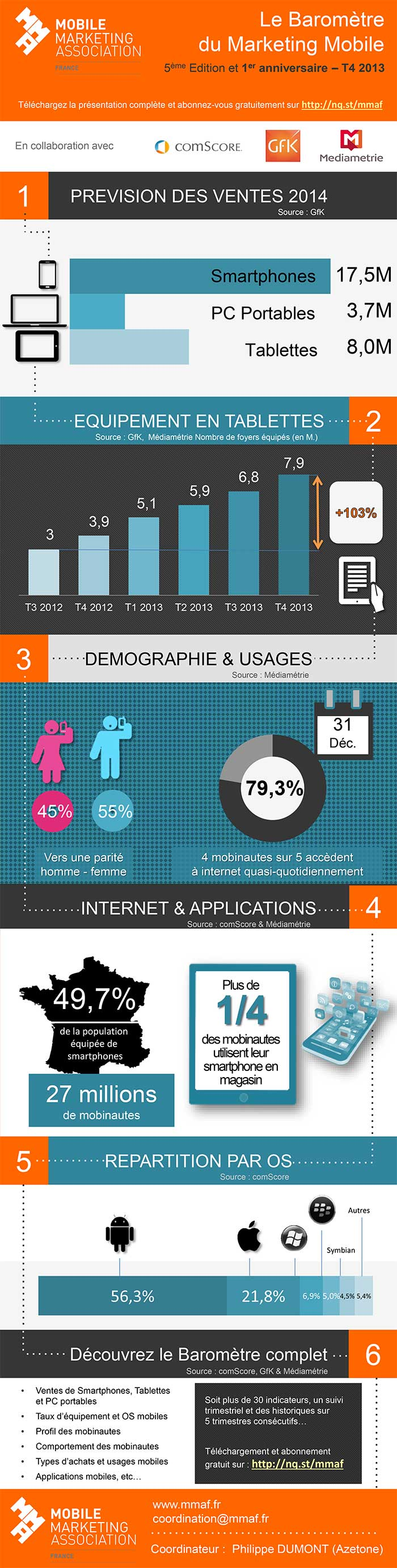 Le-Barometre-du-Marketing-Mobile-de-la-MMAF-2013T4 - Mobinaute