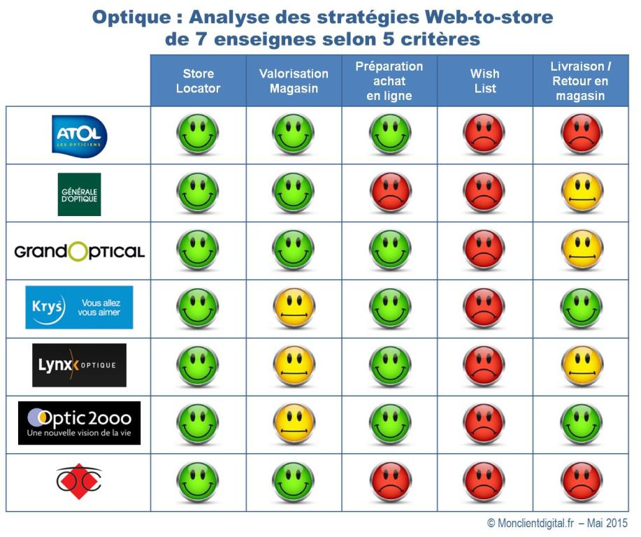 Optique et web-to-store en synthèse light
