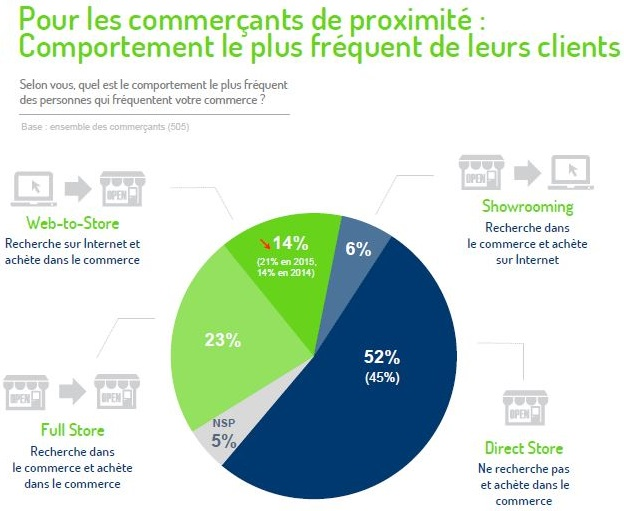 web-to-store perception commercants